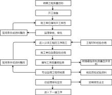 质量控制流程图