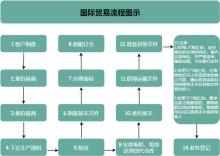 国际贸易流程图