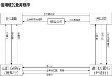 信用证的业务程序流程图