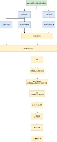 积分入户流程图模板