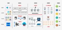 大数据管理数据处理过程图