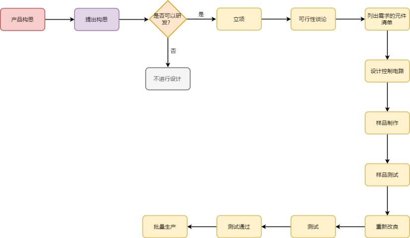 电子产品设计流程图