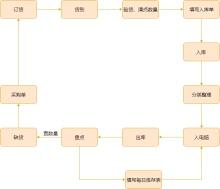 淘宝卖家仓库管理流程图