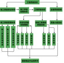 施工数据流程图
