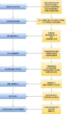 汽车销售流程图模板
