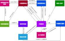 财政授权支付流程图
