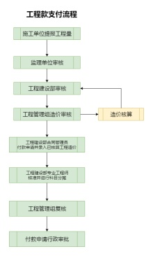 工程款支付流程图