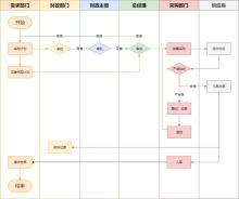 企业采购跨职能工作流程图