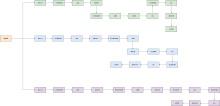 员工档案管理流程图模板
