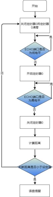 超声波距测流程图