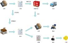 采购配送工艺流程图