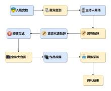 颁奖典礼流程图模板