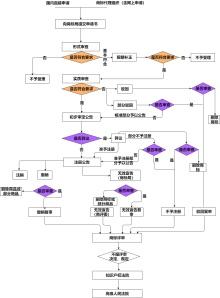 商标注册流程简图