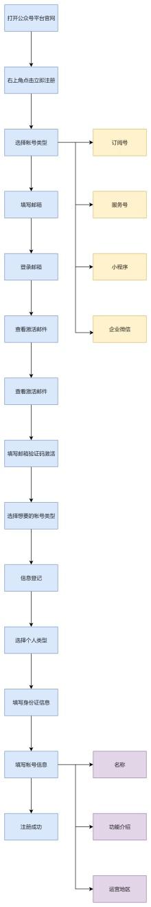 公众号注册流程图