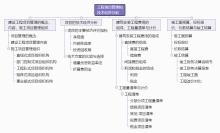 工程项目管理和技术经济分析