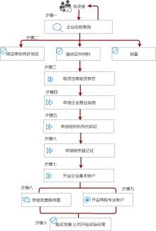 公司注册登记开办流程图