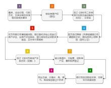 深圳二手房交易流程图