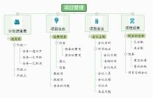 项目管理树状组织结构图