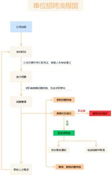 单位招聘流程图