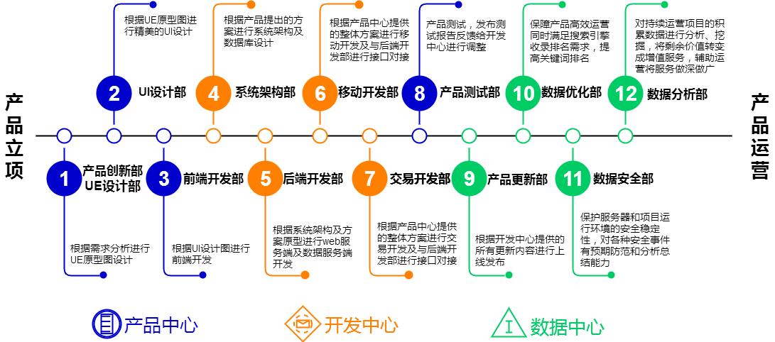产品开发流程图