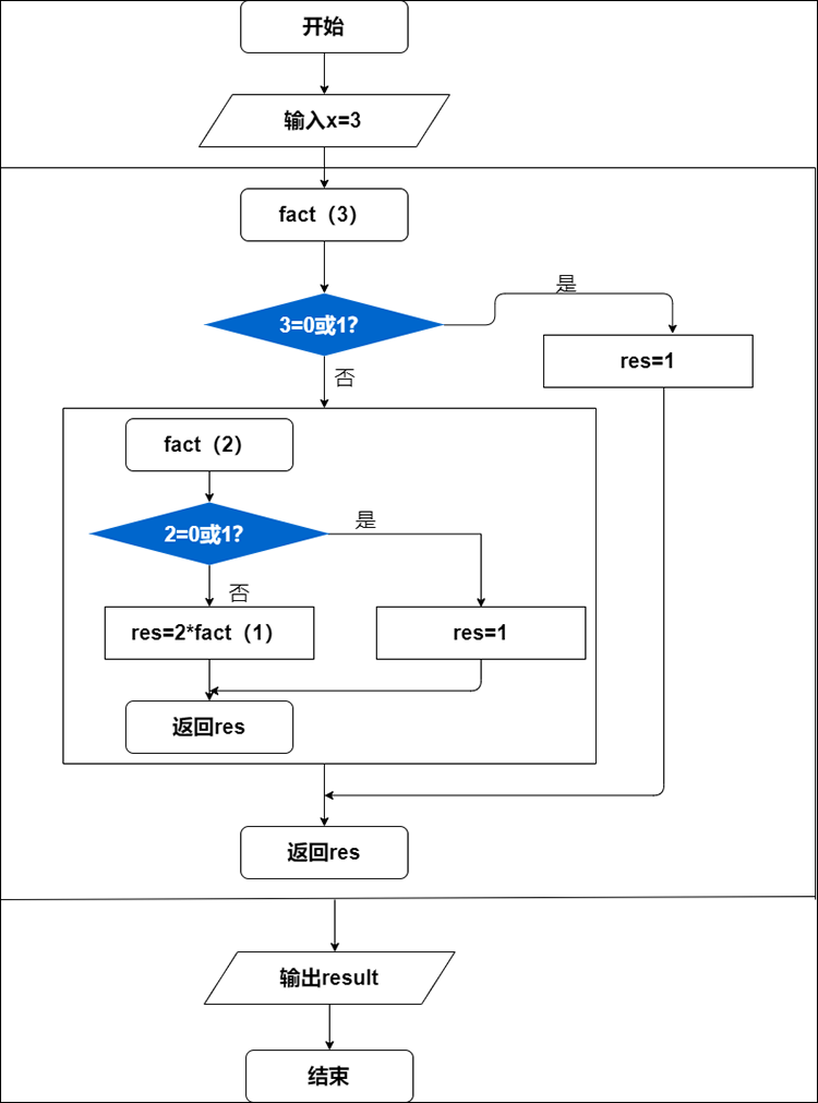 递归算法流程图