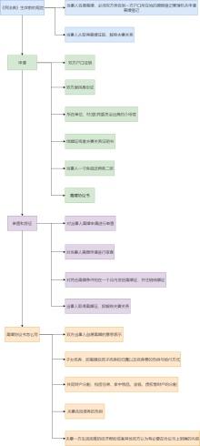 离婚流程图模板
