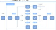 企业项目成本、质量管控流程图