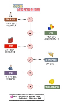 公积金贷款买房流程