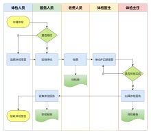 医院体检业务流程图