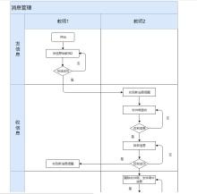消息管理流程泳道图