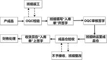 产品检验流程图