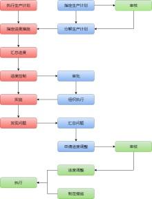 工厂生产作业管理流程图