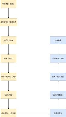 ipo申报流程图