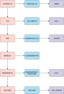 鸡尾酒会流程图