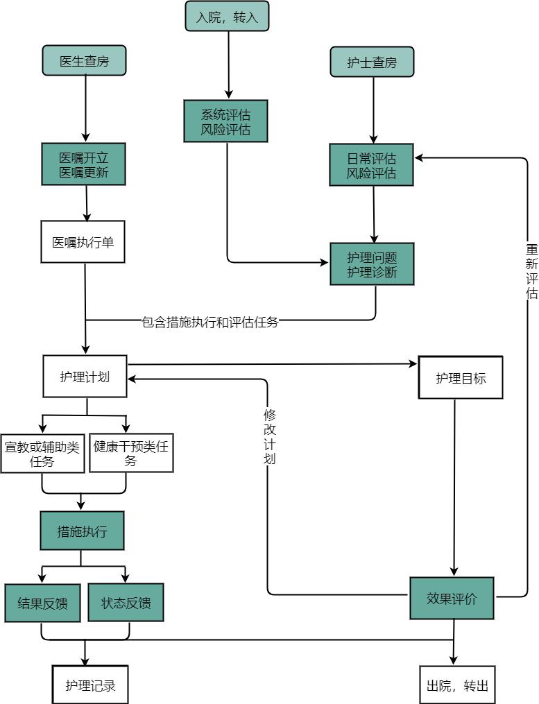 患者护理流程图