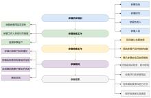 参展流程图