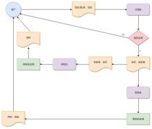 管理信息系统银行存取款流程图