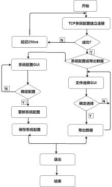 更新系统流程图