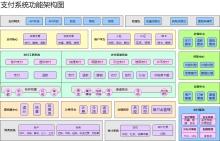 支付系统功能架构图
