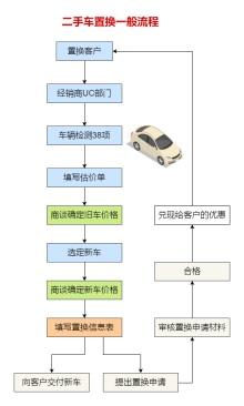 二手车置换流程图模板