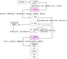 测试流程图模板