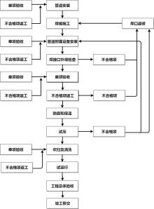 焊接流程图