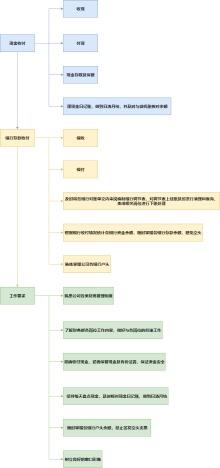 会计工作流程图