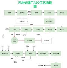 污水处理厂A2O工艺流程图