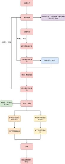 策划部工作流程图模板