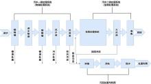污水处理厂工艺流程图