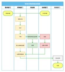 物资采购职能流程图