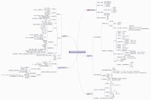 英语四级基础语法思维导图