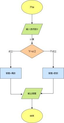 判断奇偶数算法流程图