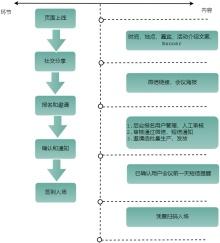 活动报名流程图
